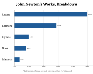 newton-chart